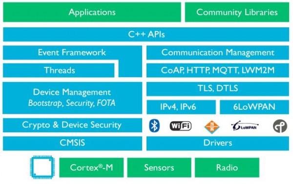 ARM готовит операционную систему mbed OS