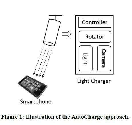 Microsoft разрабатывает «световое» зарядное устройство