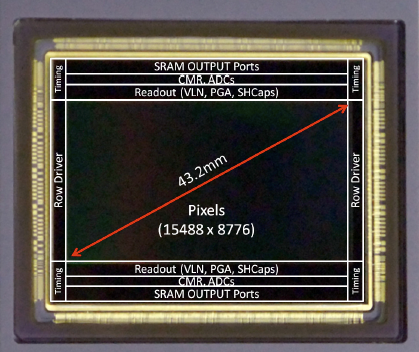 NHK и Forza Silicon создали датчик изображения на 133 МП
