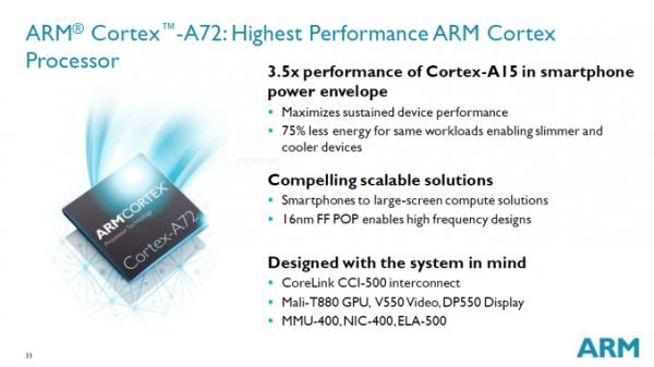 Cortex A72 — самые быстрые ядра ARM