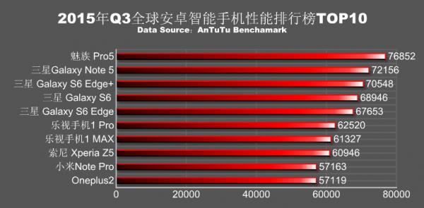 Meizu Pro 5 — самый мощный смартфон по версии Antutu