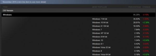 Windows 10 выбрала треть аудитории Steam