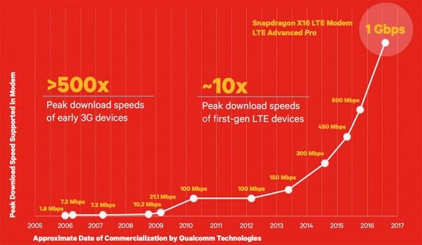 Qualcomm создала гигабитный LTE-модем