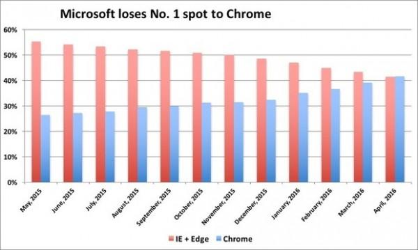 Браузер Internet Explorer — больше не самый популярный