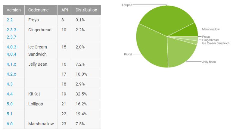 Популярность андроид Marshmallow ксередине весны увеличилась до7.5%