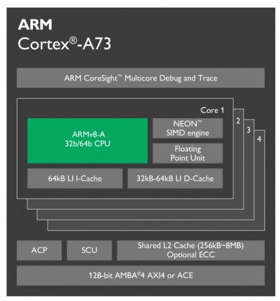 ARM представила мобильный процессор Cortex-A73 и графику Mali-G71