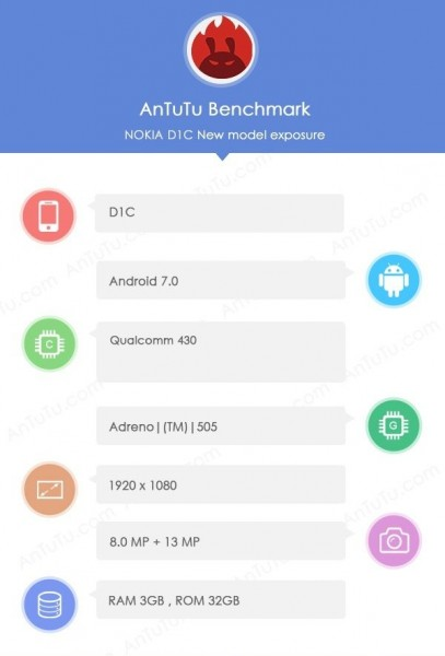 Раскрыты спецификации смартфона Nokia D1C