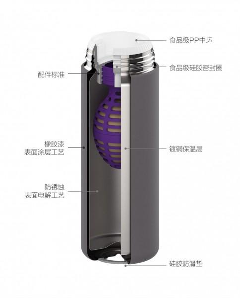 Умный термос от Xiaomi