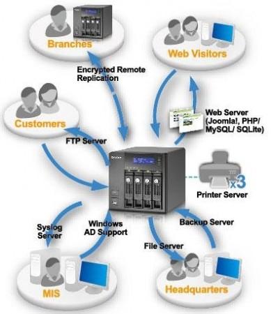 QNAP TS-439 – сетевое хранилище данных на базе процессора Atom