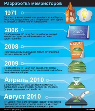 HP Labs + Hynix = мемристорная память