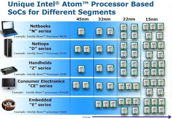 IDF 2010: Intel планирует 15-нм «Атомы»