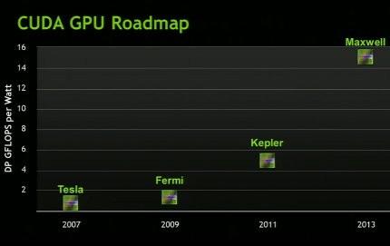NVIDIA определила наследников Fermi
