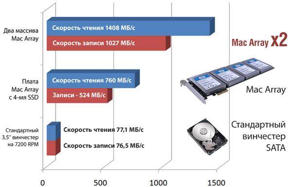 Apricorn представляет RAID-массив SSD для Mac Pro X_56cabb42