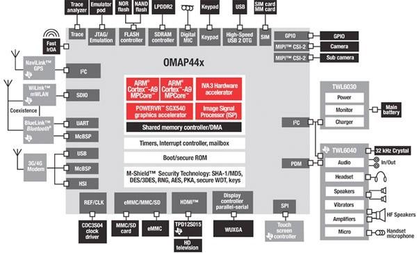Мощный мобильный двухъядерник OMAP4440 от TI