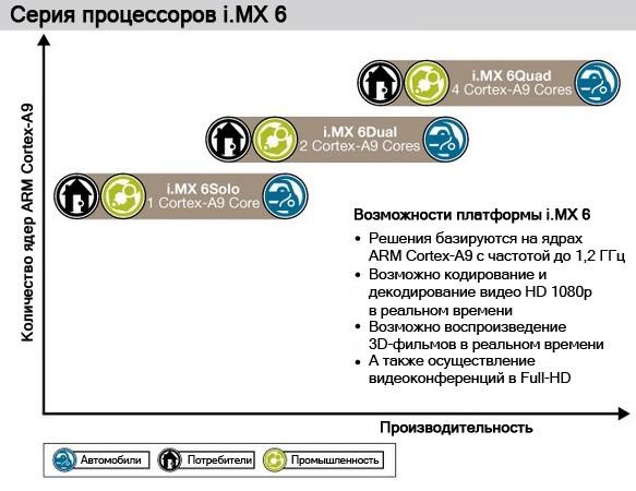 Четырехъядерник для смартфонов: Freescale i.MX 6