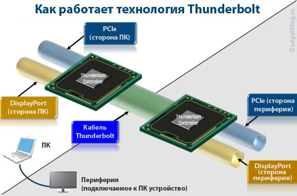 Что такое Intel Thunderbolt?
