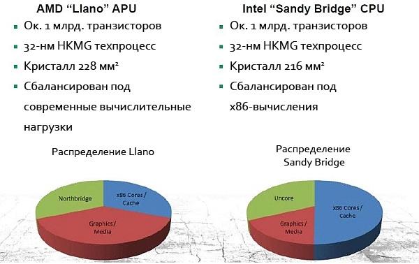 APU AMD Llano получит в свое распоряжение GPU Radeon HD 6550