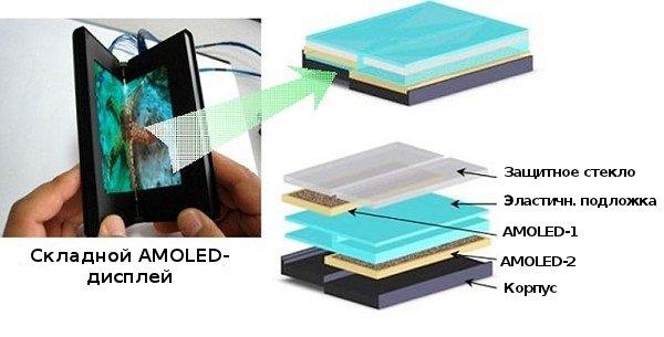 Samsung сообщает о прогрессе со складным AMOLED-дисплеем