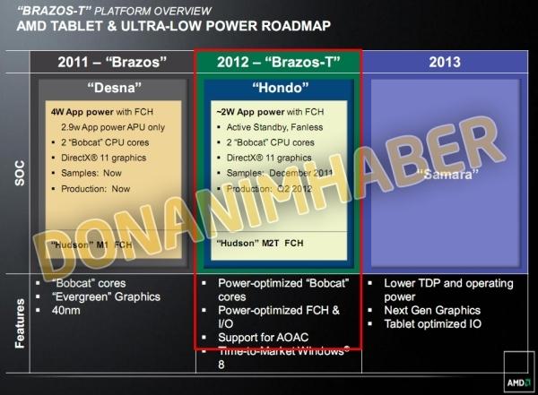 AMD готовит платформу Brazos-T для планшетов под Windows 8