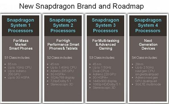 Qualcomm переименовала свои процессоры Snapdragon