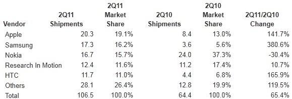 Apple стал самым крупным поставщиком смартфонов в мире