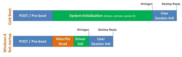 MS придумала новый, скоростной, режим загрузки для Windows 8