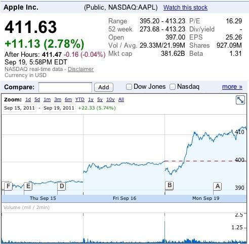 Рыночная стоимость Apple достигла рекордных показателей