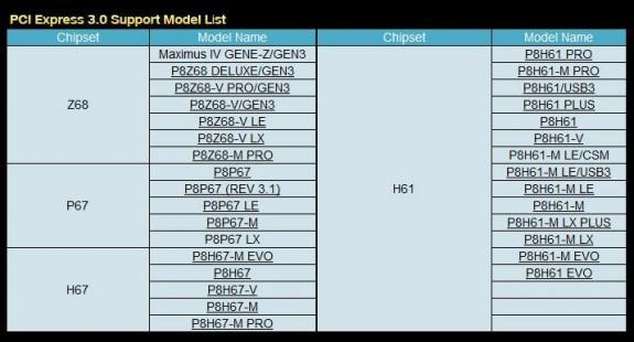 Asus представила список новых матплат под Ivy Bridge с поддержкой PCI-E 3.0