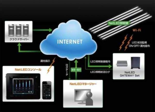 NetLED – беспроводное управление освещением в доме