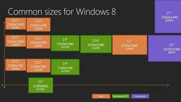 Windows 8 будет совместима со сверхчеткими дисплеями