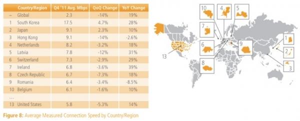 Akamai: скорость среднестатистического подключения к интернету снижается