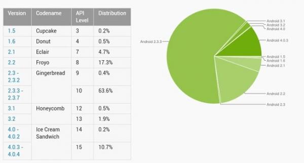 ОС Android 4.0 Ice Cream Sandwich установлена на более чем 10 % устройств