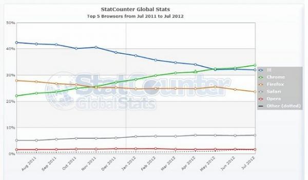 Google Chrome остается самым популярным в мире браузером
