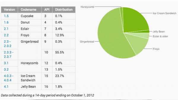 Android 4.0 ICS и 4.1 Jelly Bean установлены на 25 % Android-устройств