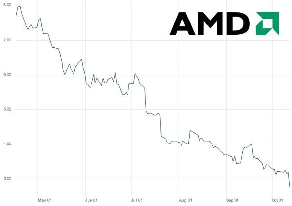 AMD сдает позиции?