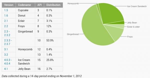 Android Jelly Bean уже на 2,7 процента устройств