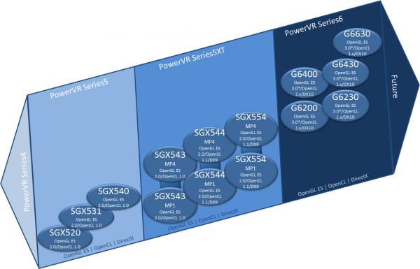 Imagination анонсировала сверхпроизводительный мобильный GPU PowerVR G6630