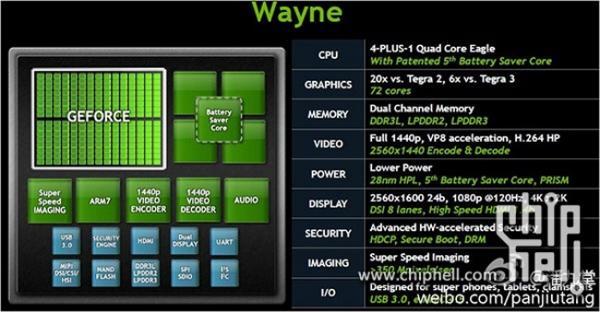 NVIDIA Tegra 4 будет в 6 раз производительнее Tegra 3
