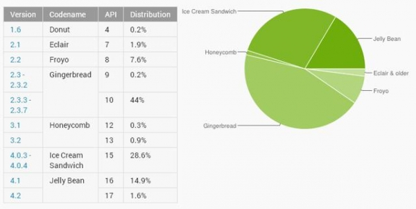 Android 4.x наконец опережает Android 2.3 Gingerbread