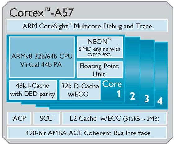 Первые 16-нм чипы Cortex-A57 от ARM и TSMC готовы к производству