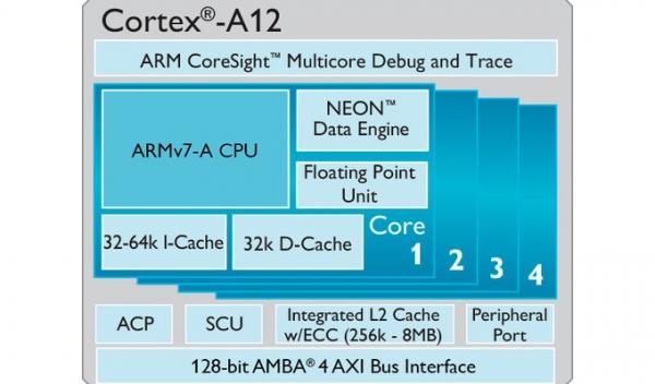 ARM срывает покровы с нового процессорного ядра Cortex-A12 и GPU Mali-T622 IP