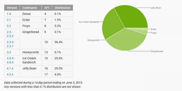 Android Jelly Bean уже на 33 % устройств