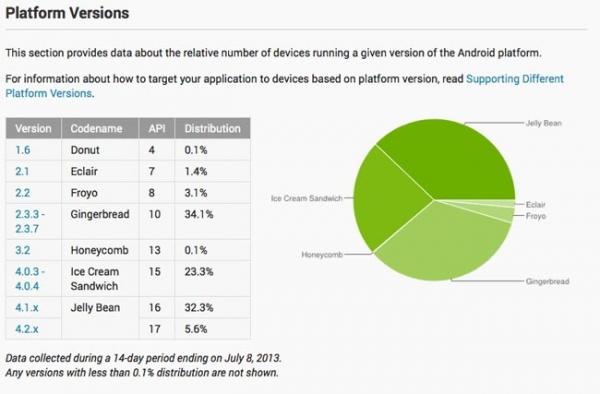 ОС Android Jelly Bean установлена на 37,9 % Android-устройств