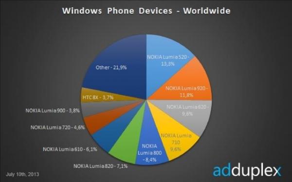 Nokia Lumia 520 – самый популярный Windows-фон в мире