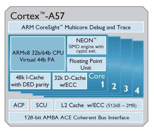 MediaTek работает над процессорами ARM Cortex-A50