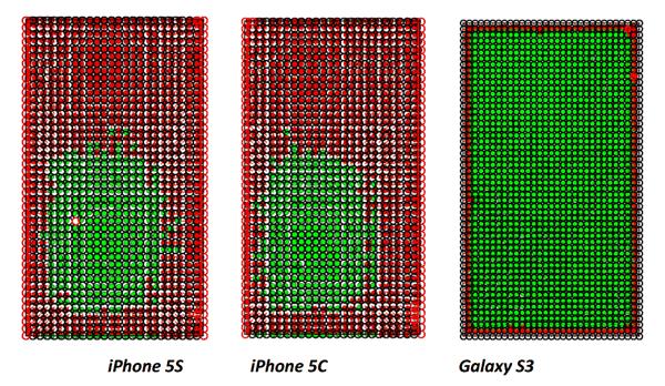 Тестирование выявило недостатки сенсора iPhone 5S и 5C