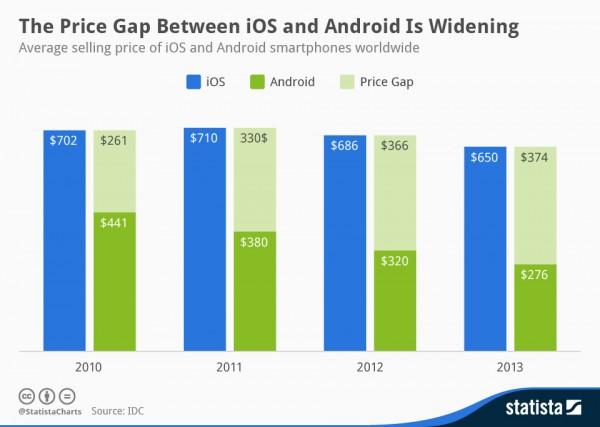 Средняя цена Android-смартфонов в два раза меньше iPhone
