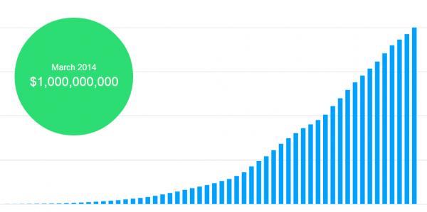 Объем взносов Kickstarter достиг миллиарда долларов