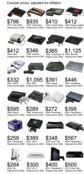 Цены на приставки