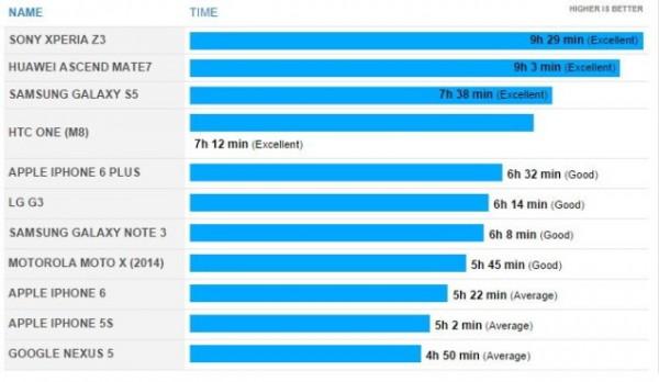 Тесты аккумуляторов iPhone 6 и iPhone 6 Plus